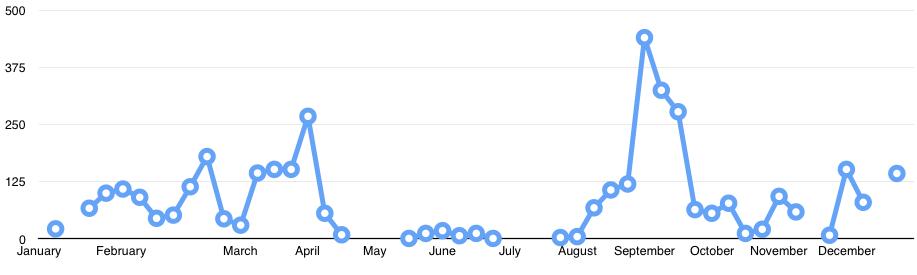 Weekly Teal numbers on Findhorn Bay in 2015
